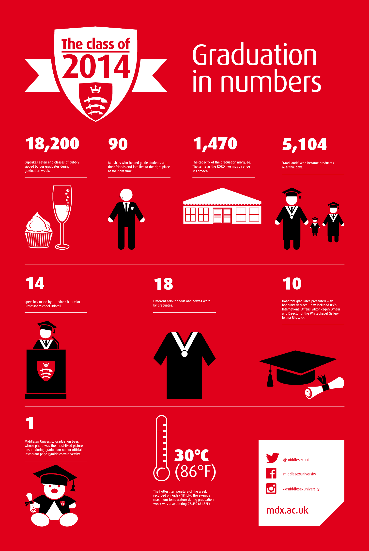 Graduation Infographic_July 2014