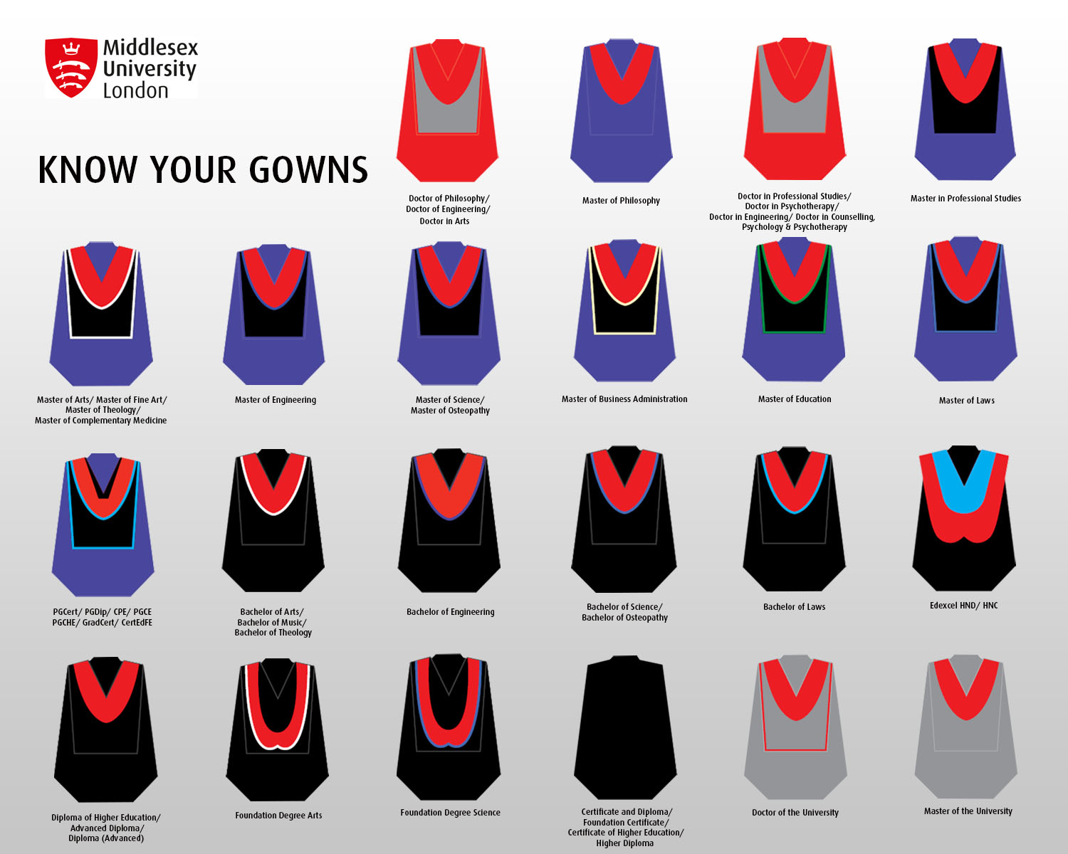 Know your gowns