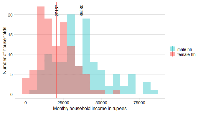 A bar graph showing the distribution of income between MHHs and FHHs