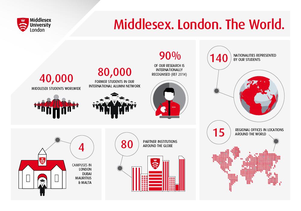 Middlesex. London. World