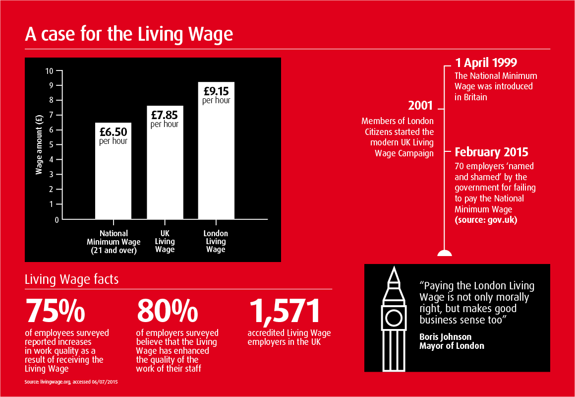 National Minimum Wage Infographic