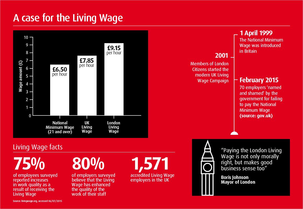 National Minimum Wage Infographic