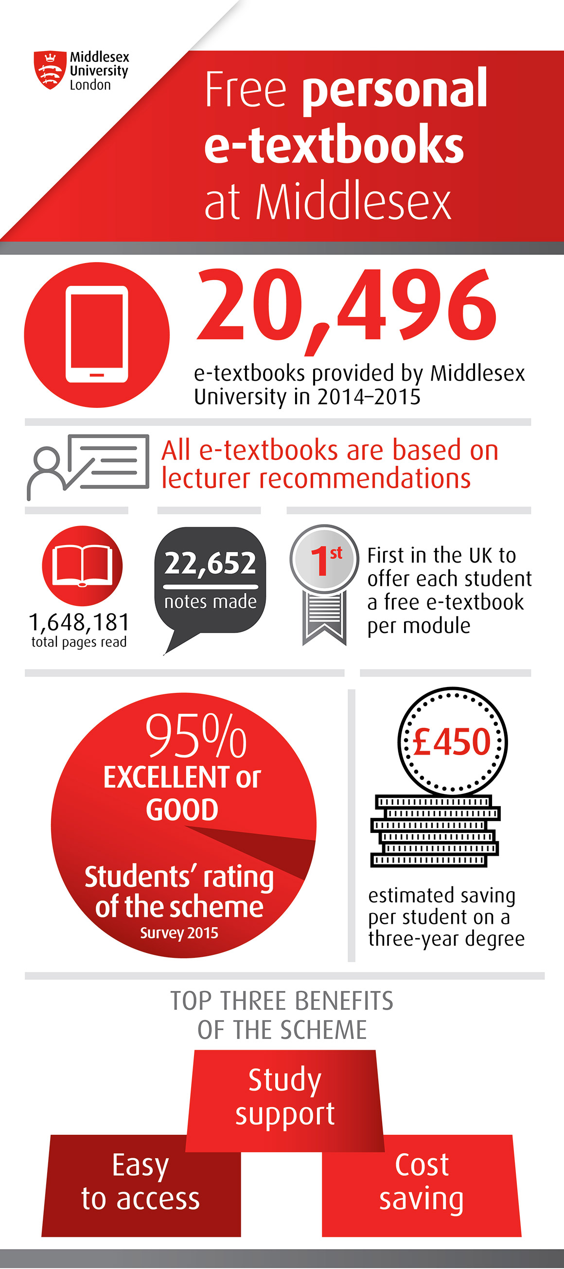E-books Middlesex University